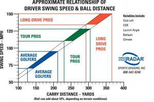 Swing Speed Distance Chart