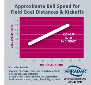 Football distance chart